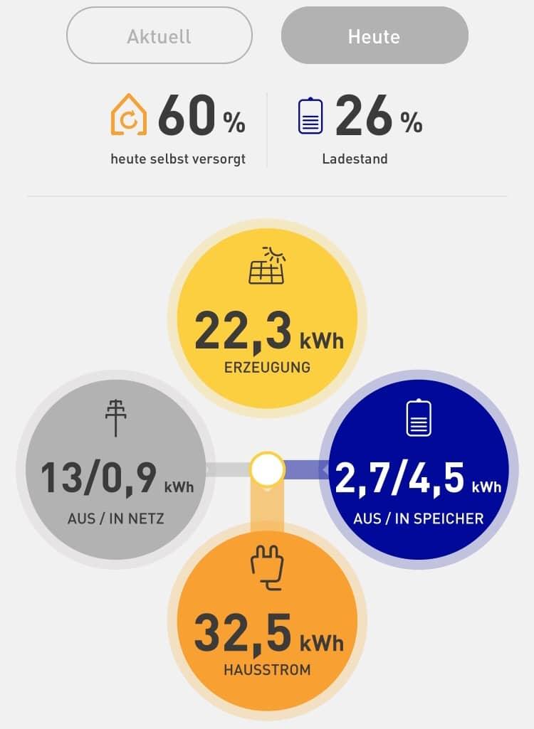 Photovoltaik Erzeugung Strom
