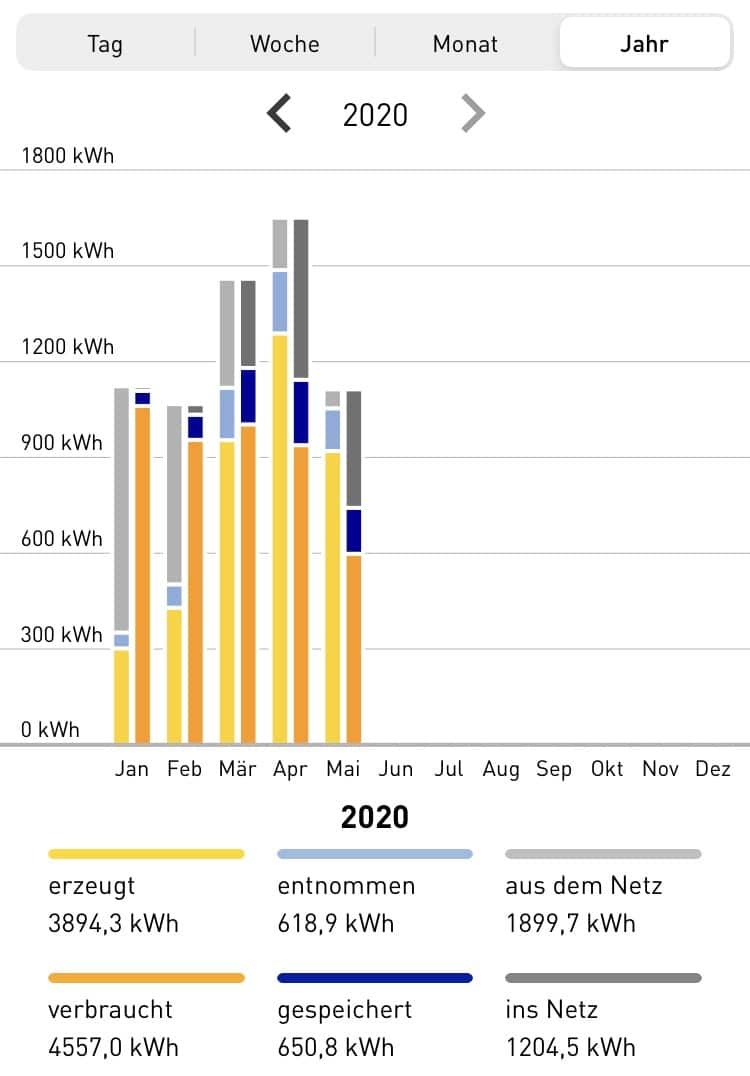 Photovoltaikanlage ZEIT & WERT Immobilien Immobilienmakler Erftstadt