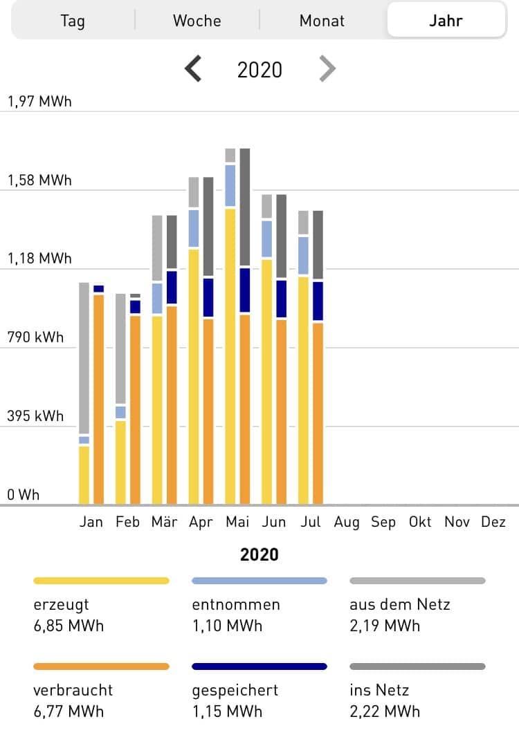 Photovoltaikanlage ZEIT & WERT Immobilien